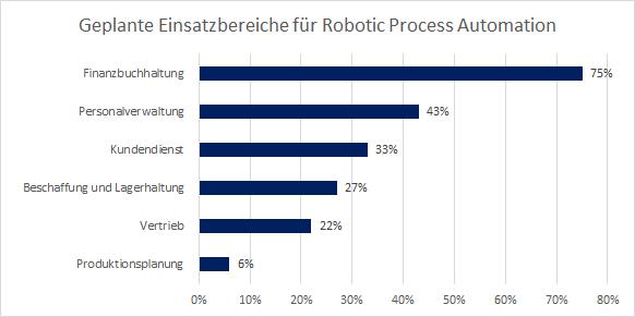 Geplante Einsatzbereiche für Robotic Process Automation  Finanzbuchhaltung 75% Personalverwaltung 43% Kundendienst 33% Beschaffung und Lagerhaltung 27% Vertrieb 22% Produktionsplanung 6%