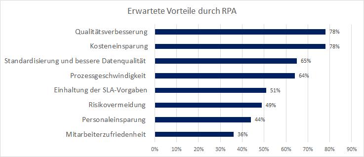 Erwartete Vorteile durch RPA: Kosteneinsparung bei repetitiven Tätigkeiten 78% Qualitätsverbesserung 78% Standardisierung und bessere Datenqualität 65% Prozessgeschwindigkeit 64% Einhaltung der SLA (Service Level Agreement)-Vorgaben 51% Risikovermeidung 49% Personaleinsparung 44% Mitarbeiterzufriedenheit 36%
